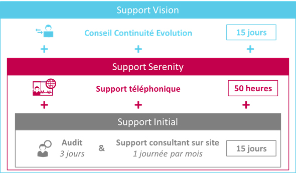Support - Confiance et Professional Services par Infeeny